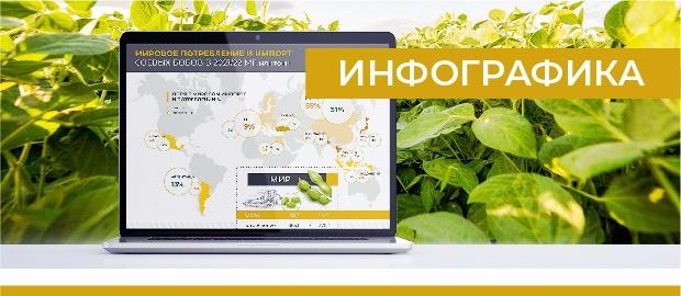 Мировое потребление и импорт соевых бобов в 2021/22 МГ, млн тонн (АПК-Информ: ИТОГИ №9 (87))